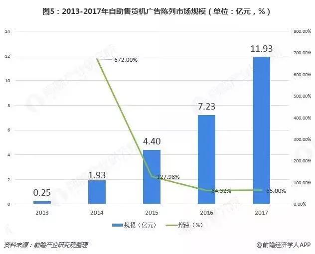 2013-2017年自助售货机市场陈列规模