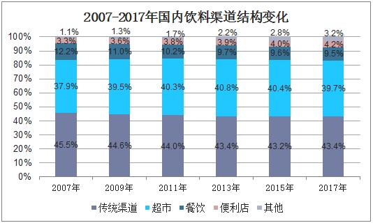 2011-2017年国内饮料渠道结构变化