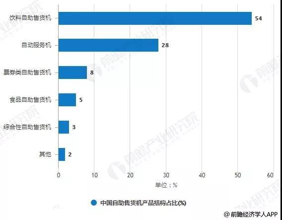 中国自动售货机产品结构占比