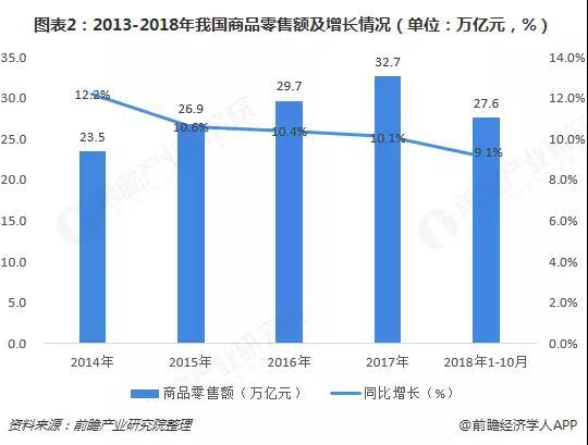 2013-2018年我国商品年销售额及增值情况