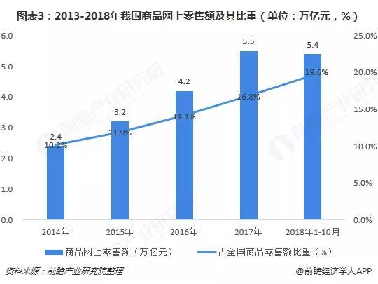 2013-2018年我国商品网上零售额及其比重