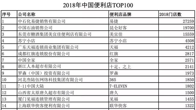2018中国便利店top100